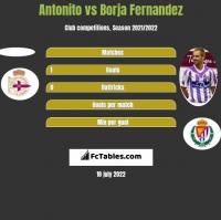 Antonito vs Borja Fernandez h2h player stats