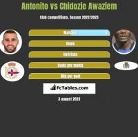 Antonito vs Chidozie Awaziem h2h player stats