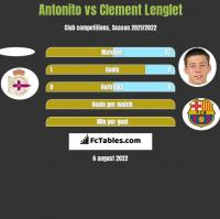 Antonito vs Clement Lenglet h2h player stats