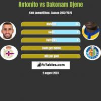Antonito vs Dakonam Djene h2h player stats