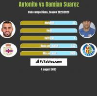 Antonito vs Damian Suarez h2h player stats