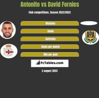 Antonito vs David Fornies h2h player stats