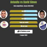 Antonito vs David Simon h2h player stats