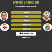 Antonito vs Didac Vila h2h player stats