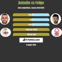 Antonito vs Felipe h2h player stats