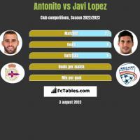 Antonito vs Javi Lopez h2h player stats