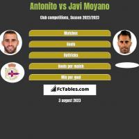 Antonito vs Javi Moyano h2h player stats