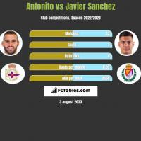 Antonito vs Javier Sanchez h2h player stats