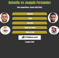 Antonito vs Joaquin Fernandez h2h player stats