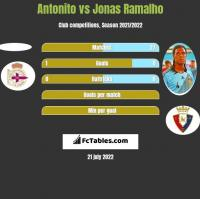 Antonito vs Jonas Ramalho h2h player stats