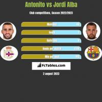 Antonito vs Jordi Alba h2h player stats