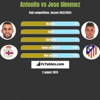Antonito vs Jose Gimenez h2h player stats