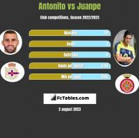 Antonito vs Juanpe h2h player stats