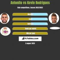 Antonito vs Kevin Rodrigues h2h player stats