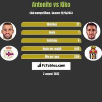 Antonito vs Kiko h2h player stats