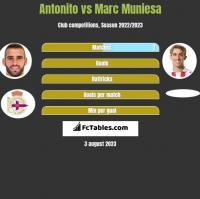 Antonito vs Marc Muniesa h2h player stats