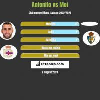 Antonito vs Moi h2h player stats