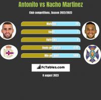 Antonito vs Nacho Martinez h2h player stats
