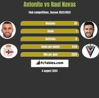 Antonito vs Raul Navas h2h player stats