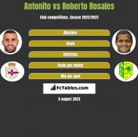 Antonito vs Roberto Rosales h2h player stats