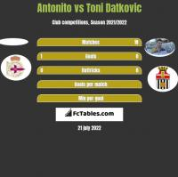 Antonito vs Toni Datkovic h2h player stats