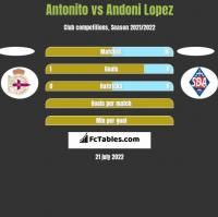 Antonito vs Andoni Lopez h2h player stats