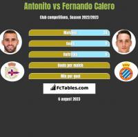 Antonito vs Fernando Calero h2h player stats