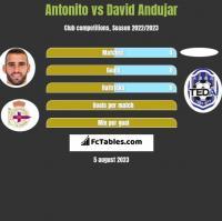 Antonito vs David Andujar h2h player stats