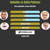 Antonito vs Adria Pedrosa h2h player stats