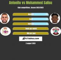 Antonito vs Mohammed Salisu h2h player stats