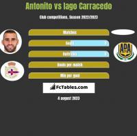 Antonito vs Iago Carracedo h2h player stats