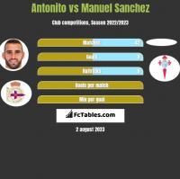 Antonito vs Manuel Sanchez h2h player stats