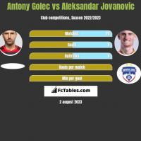 Antony Golec vs Aleksandar Jovanovic h2h player stats