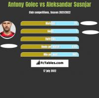 Antony Golec vs Aleksandar Susnjar h2h player stats