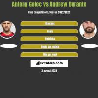 Antony Golec vs Andrew Durante h2h player stats