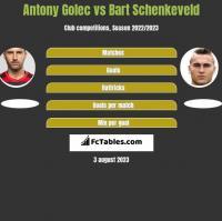 Antony Golec vs Bart Schenkeveld h2h player stats