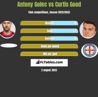 Antony Golec vs Curtis Good h2h player stats