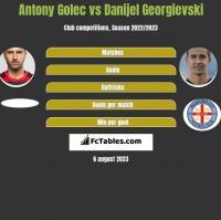Antony Golec vs Danijel Georgievski h2h player stats