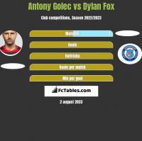 Antony Golec vs Dylan Fox h2h player stats
