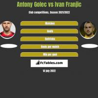 Antony Golec vs Ivan Franjic h2h player stats