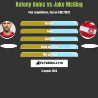 Antony Golec vs Jake McGing h2h player stats