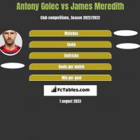 Antony Golec vs James Meredith h2h player stats
