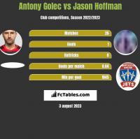 Antony Golec vs Jason Hoffman h2h player stats