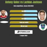 Antony Golec vs Lachlan Jackson h2h player stats