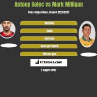 Antony Golec vs Mark Milligan h2h player stats
