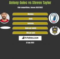 Antony Golec vs Steven Taylor h2h player stats