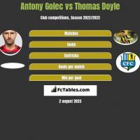 Antony Golec vs Thomas Doyle h2h player stats
