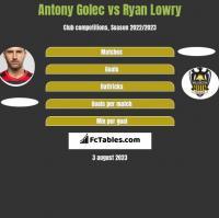 Antony Golec vs Ryan Lowry h2h player stats