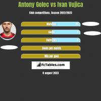 Antony Golec vs Ivan Vujica h2h player stats