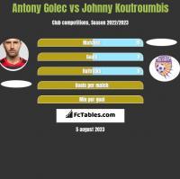 Antony Golec vs Johnny Koutroumbis h2h player stats